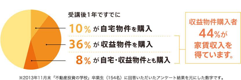 受講生の9割がプラスの運用成績